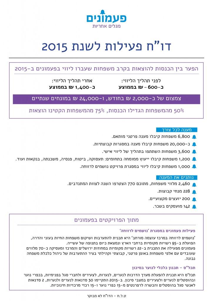 """דו""""ח פעילות שנתי - 2015"""